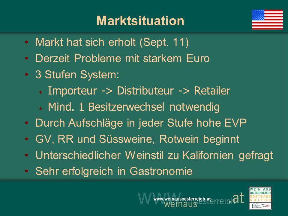 Marktsituation Markt hat sich erholt (Sept. 11) Derzeit Probleme mit starkem Euro 3 Stufen System: Importeur -> Distributeur -> Retailer Mind. 1 Besit