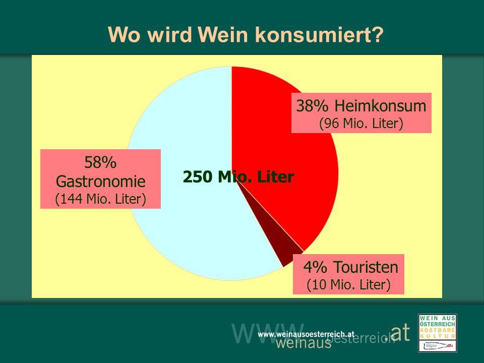 250 Mio. Liter Wo wird Wein konsumiert? 58% Gastronomie (144 Mio. Liter) 38% Heimkonsum (96 Mio. Liter) 4% Touristen (10 Mio. Liter)