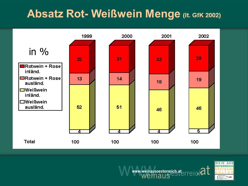 Absatz Rot- Weißwein Menge (lt. GfK 2002) in %