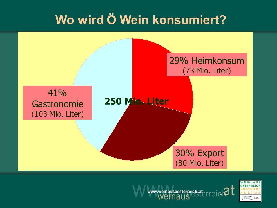 250 Mio. Liter Wo wird Ö Wein konsumiert? 41% Gastronomie (103 Mio. Liter) 29% Heimkonsum (73 Mio. Liter) 30% Export (80 Mio. Liter)
