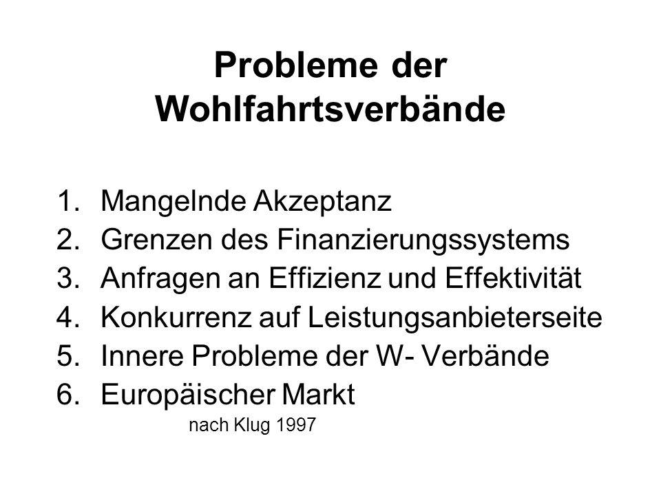 Probleme der Wohlfahrtsverbände 1.Mangelnde Akzeptanz 2.Grenzen des Finanzierungssystems 3.Anfragen an Effizienz und Effektivität 4.Konkurrenz auf Leistungsanbieterseite 5.Innere Probleme der W- Verbände 6.Europäischer Markt nach Klug 1997