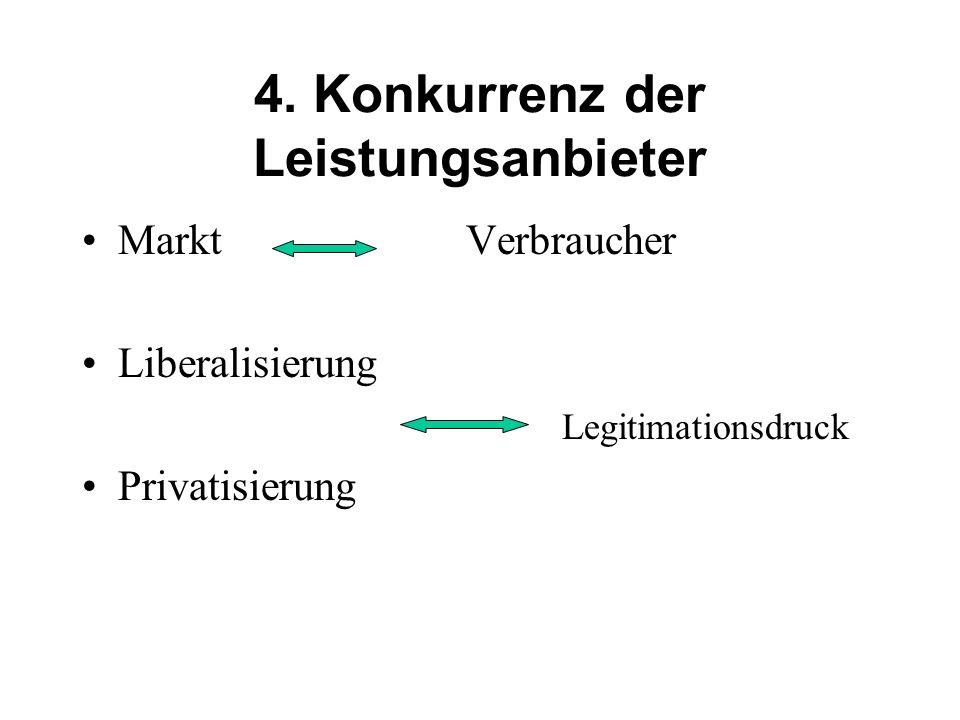 4. Konkurrenz der Leistungsanbieter Markt Verbraucher Liberalisierung Legitimationsdruck Privatisierung