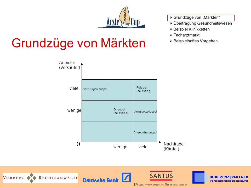 Grundzüge von Märkten Nachfrager (Käufer) Anbieter (Verkäufer) Angebotsmonopol 0 viele wenige Oligopol (beidseitig) Nachfragemonopol Polypol (beidseitig) Angebotsoligopol