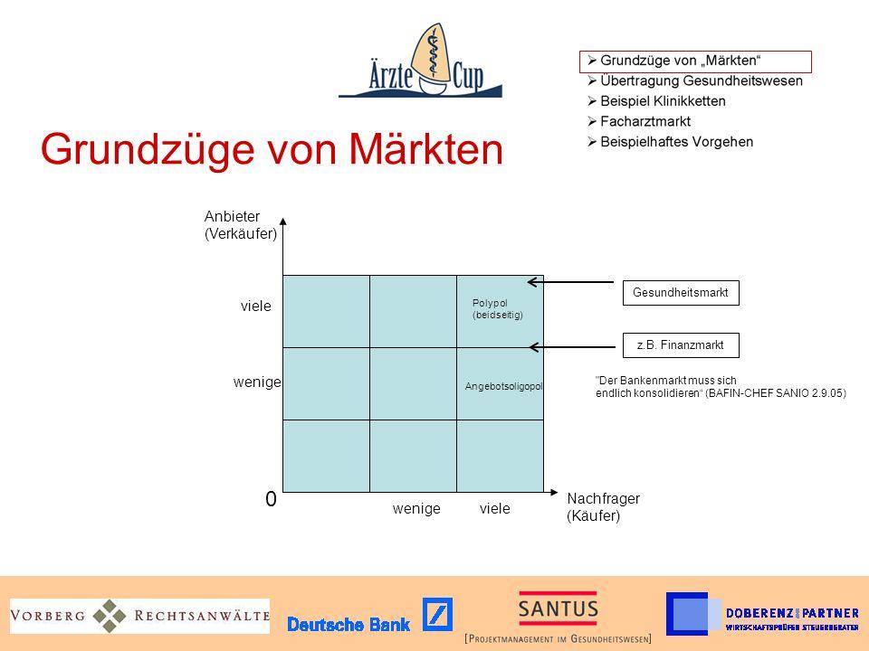 Grundzüge von Märkten Nachfrager (Käufer) Anbieter (Verkäufer) Gesundheitsmarkt z.B.