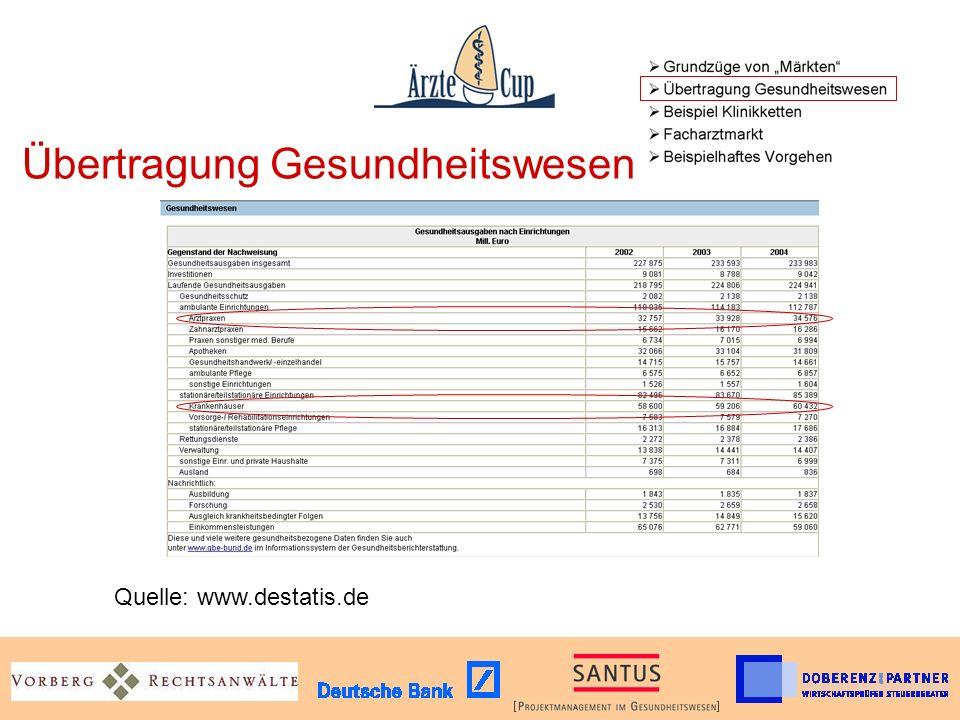 Übertragung Gesundheitswesen Quelle: www.destatis.de
