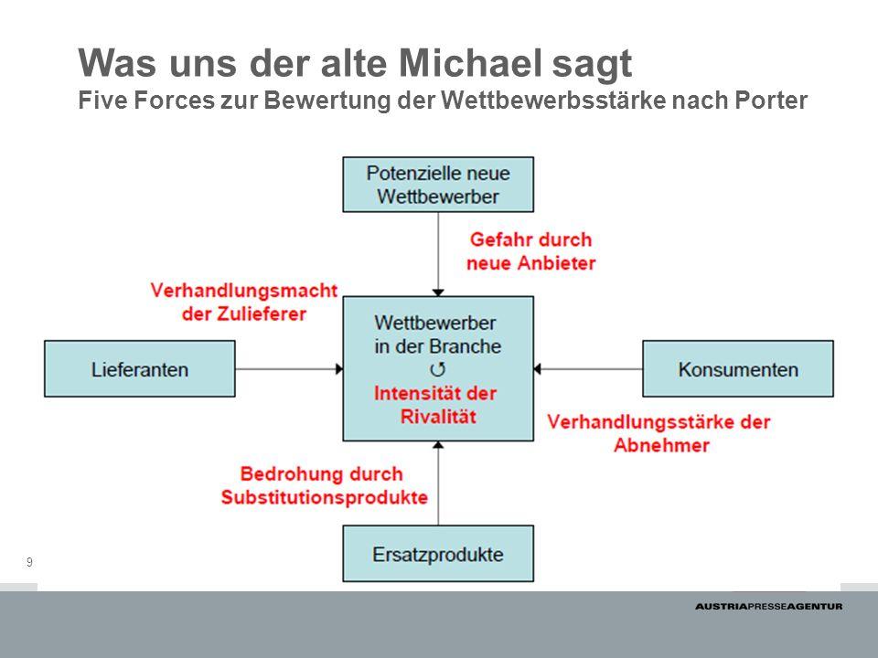 9 Was uns der alte Michael sagt Five Forces zur Bewertung der Wettbewerbsstärke nach Porter
