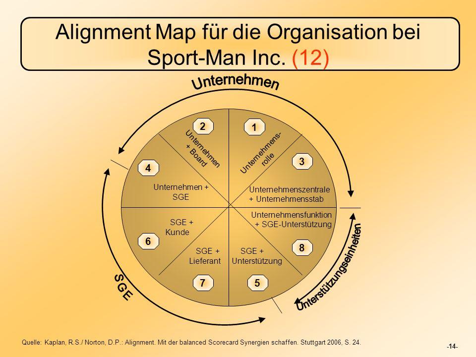 -14- Alignment Map für die Organisation bei Sport-Man Inc.