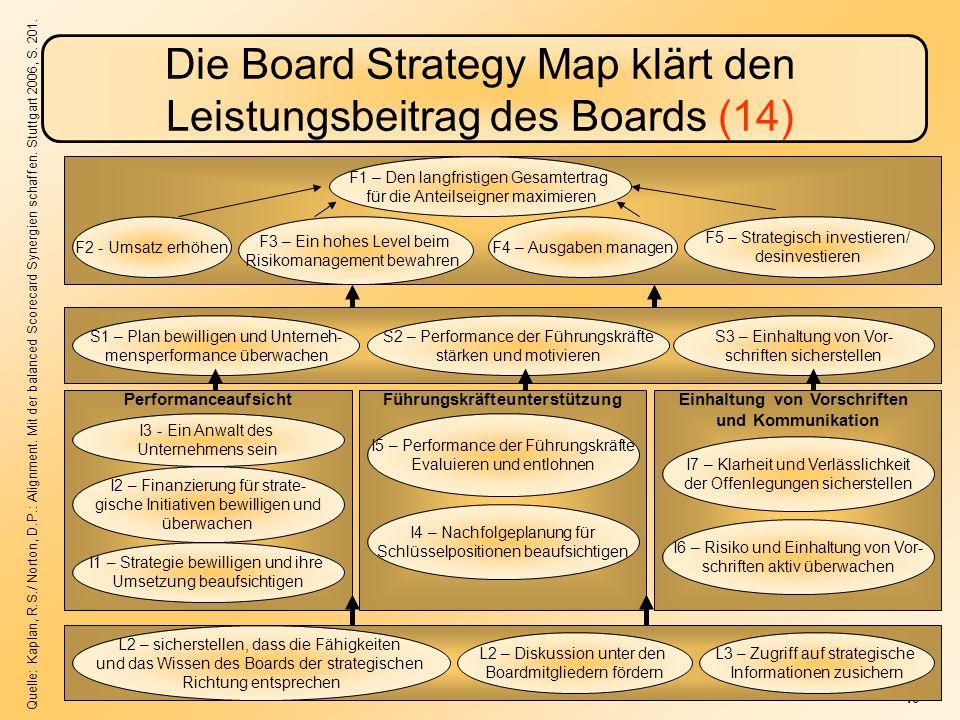 -16- Die Board Strategy Map klärt den Leistungsbeitrag des Boards (14) PerformanceaufsichtFührungskräfteunterstützungEinhaltung von Vorschriften und Kommunikation F1 – Den langfristigen Gesamtertrag für die Anteilseigner maximieren F2 - Umsatz erhöhen F3 – Ein hohes Level beim Risikomanagement bewahren F4 – Ausgaben managen F5 – Strategisch investieren/ desinvestieren S1 – Plan bewilligen und Unterneh- mensperformance überwachen S2 – Performance der Führungskräfte stärken und motivieren S3 – Einhaltung von Vor- schriften sicherstellen I3 - Ein Anwalt des Unternehmens sein I2 – Finanzierung für strate- gische Initiativen bewilligen und überwachen I1 – Strategie bewilligen und ihre Umsetzung beaufsichtigen I5 – Performance der Führungskräfte Evaluieren und entlohnen I4 – Nachfolgeplanung für Schlüsselpositionen beaufsichtigen I7 – Klarheit und Verlässlichkeit der Offenlegungen sicherstellen I6 – Risiko und Einhaltung von Vor- schriften aktiv überwachen L2 – sicherstellen, dass die Fähigkeiten und das Wissen des Boards der strategischen Richtung entsprechen L2 – Diskussion unter den Boardmitgliedern fördern L3 – Zugriff auf strategische Informationen zusichern Quelle: Kaplan, R.S./ Norton, D.P.: Alignment.