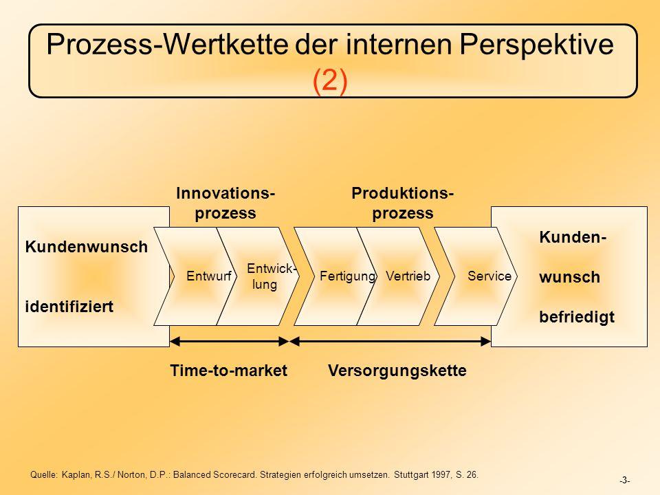 -3- Prozess-Wertkette der internen Perspektive (2) Kundenwunsch identifiziert Kunden- wunsch befriedigt Entwurf Entwick- lung Fertigung Vertrieb Service Innovations- prozess Produktions- prozess Time-to-marketVersorgungskette Quelle: Kaplan, R.S./ Norton, D.P.: Balanced Scorecard.