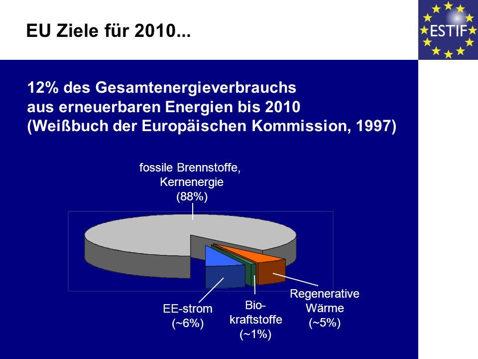 12% des Gesamtenergieverbrauchs aus erneuerbaren Energien bis 2010 (Weißbuch der Europäischen Kommission, 1997) EU Ziele für 2010... fossile Brennstof