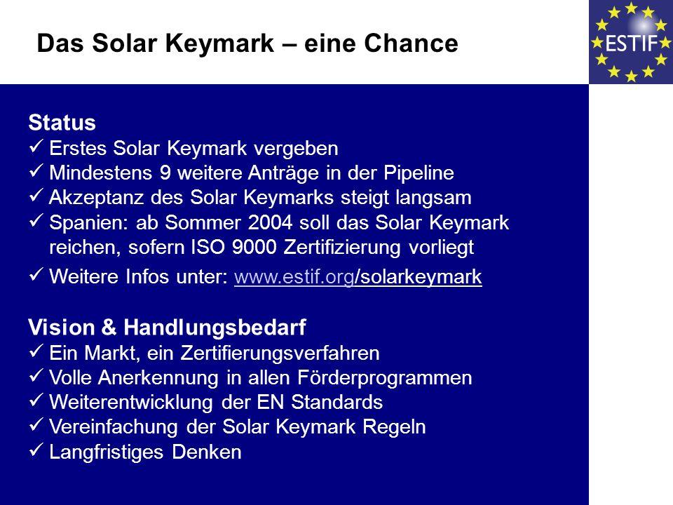 Status Erstes Solar Keymark vergeben Mindestens 9 weitere Anträge in der Pipeline Akzeptanz des Solar Keymarks steigt langsam Spanien: ab Sommer 2004 soll das Solar Keymark reichen, sofern ISO 9000 Zertifizierung vorliegt Weitere Infos unter: www.estif.org/solarkeymarkwww.estif.org Vision & Handlungsbedarf Ein Markt, ein Zertifierungsverfahren Volle Anerkennung in allen Förderprogrammen Weiterentwicklung der EN Standards Vereinfachung der Solar Keymark Regeln Langfristiges Denken Das Solar Keymark – eine Chance