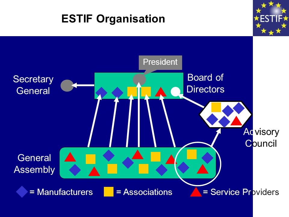 Board of Directors Advisory Council President General Assembly Secretary General ESTIF Organisation = Manufacturers= Associations = Service Providers