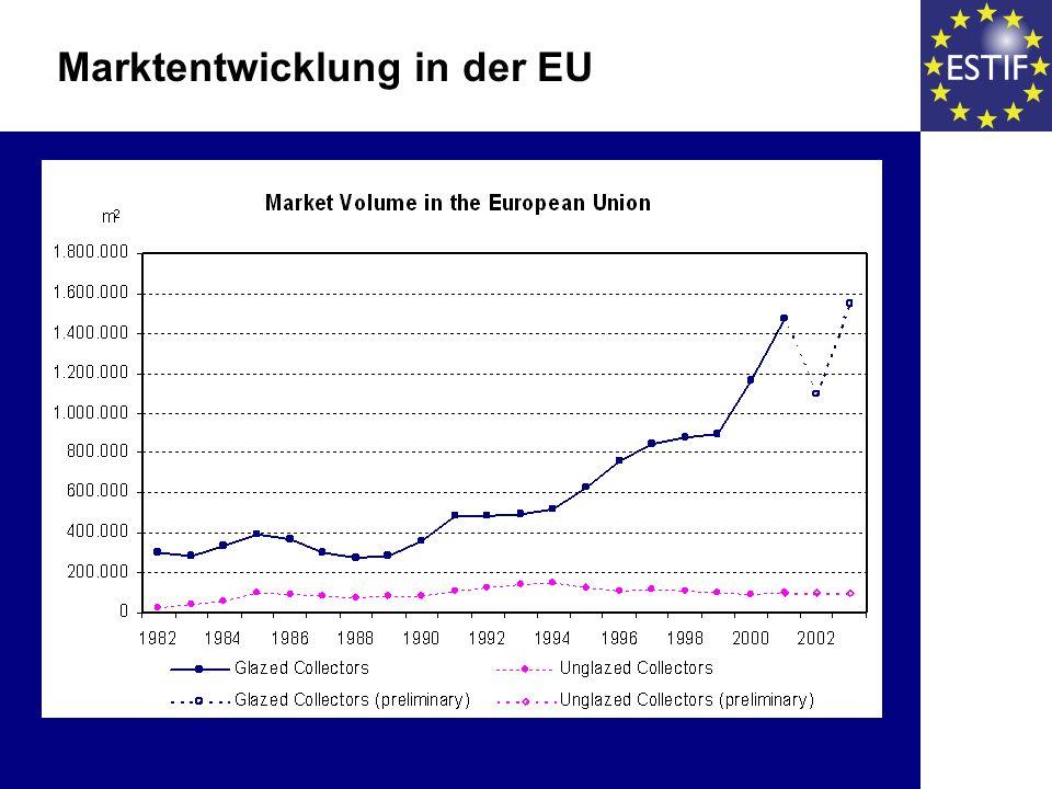 Marktentwicklung in der EU