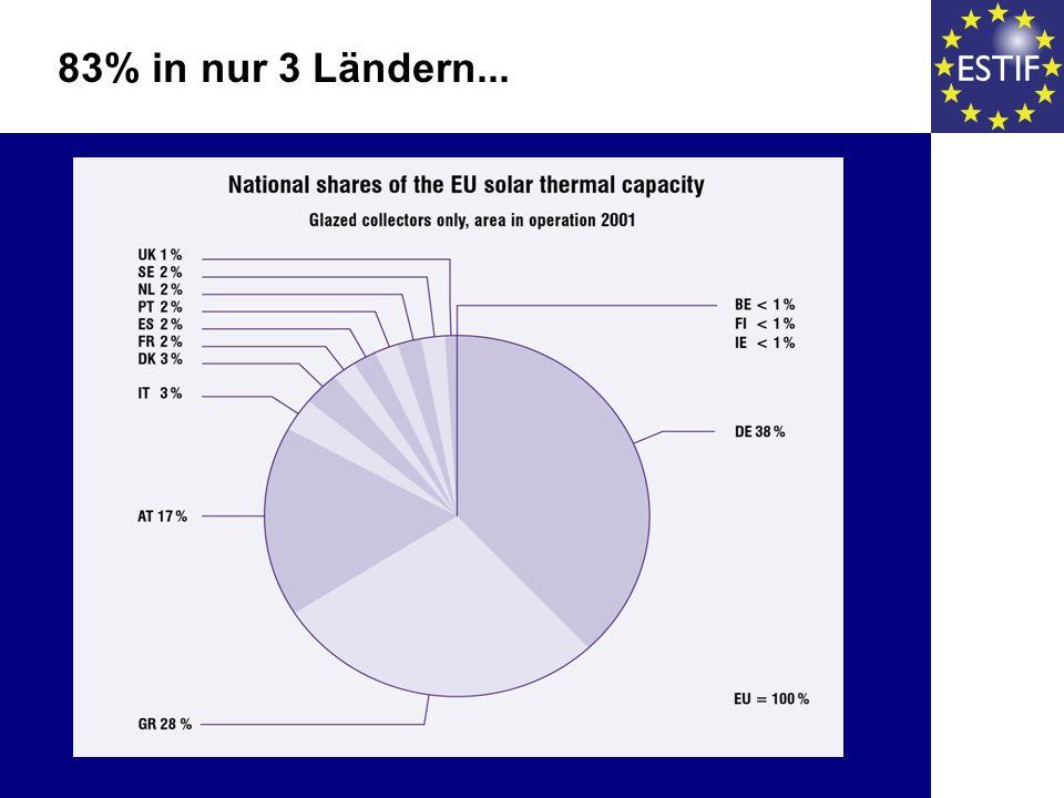83% in nur 3 Ländern...