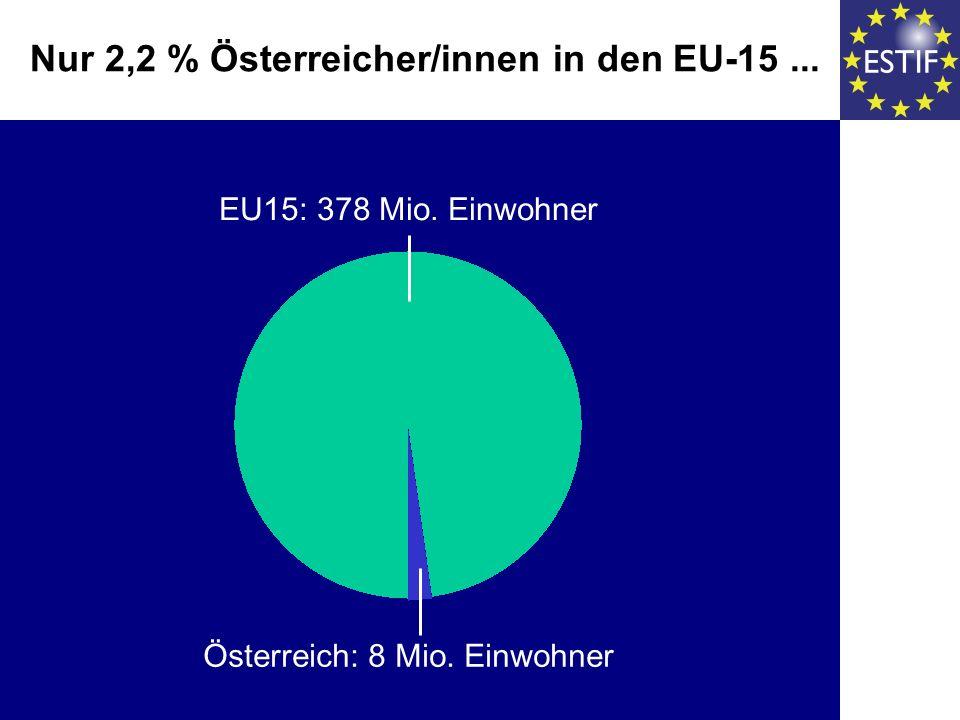 Nur 2,2 % Österreicher/innen in den EU-15... EU15: 378 Mio. Einwohner Österreich: 8 Mio. Einwohner
