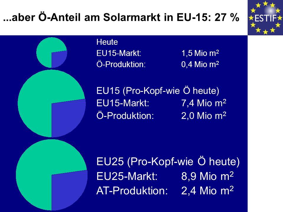 ...aber Ö-Anteil am Solarmarkt in EU-15: 27 % Heute EU15-Markt: 1,5 Mio m 2 Ö-Produktion: 0,4 Mio m 2 EU15 (Pro-Kopf-wie Ö heute) EU15-Markt: 7,4 Mio m 2 Ö-Produktion: 2,0 Mio m 2 EU25 (Pro-Kopf-wie Ö heute) EU25-Markt: 8,9 Mio m 2 AT-Produktion: 2,4 Mio m 2