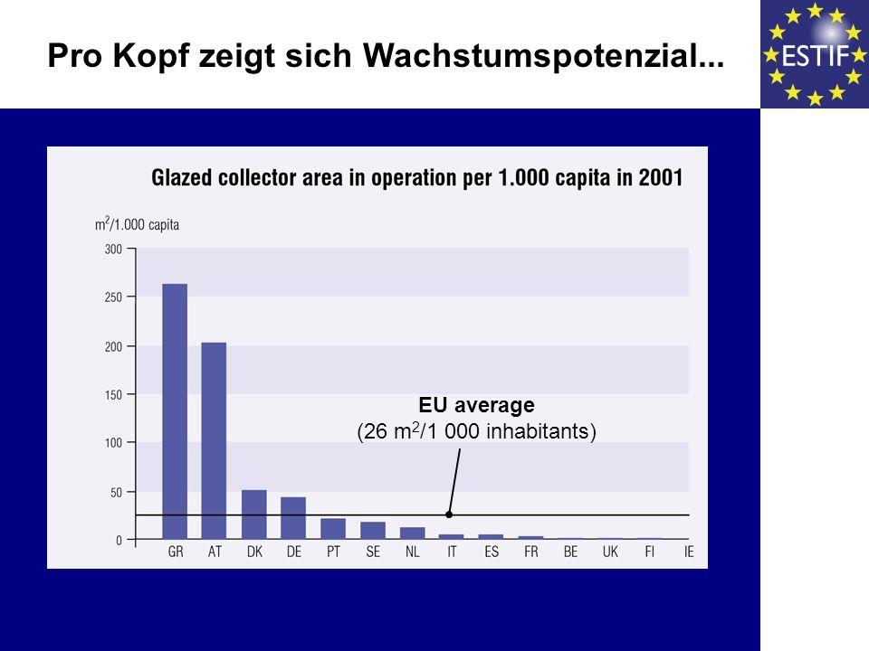 Pro Kopf zeigt sich Wachstumspotenzial... EU average (26 m 2 /1 000 inhabitants)