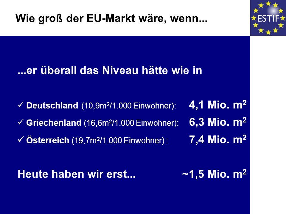 ...er überall das Niveau hätte wie in Deutschland (10,9m 2 /1.000 Einwohner): 4,1 Mio. m 2 Griechenland (16,6m 2 /1.000 Einwohner): 6,3 Mio. m 2 Öster