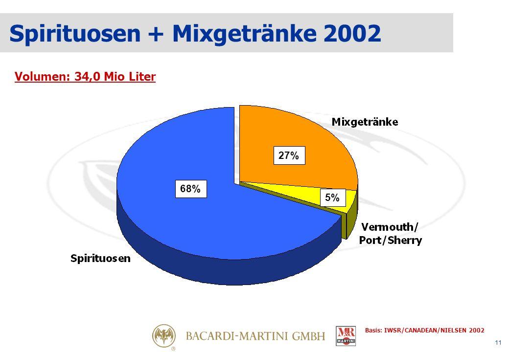 11 Spirituosen + Mixgetränke 2002 Volumen: 34,0 Mio Liter 68% 27% 5% Basis: IWSR/CANADEAN/NIELSEN 2002