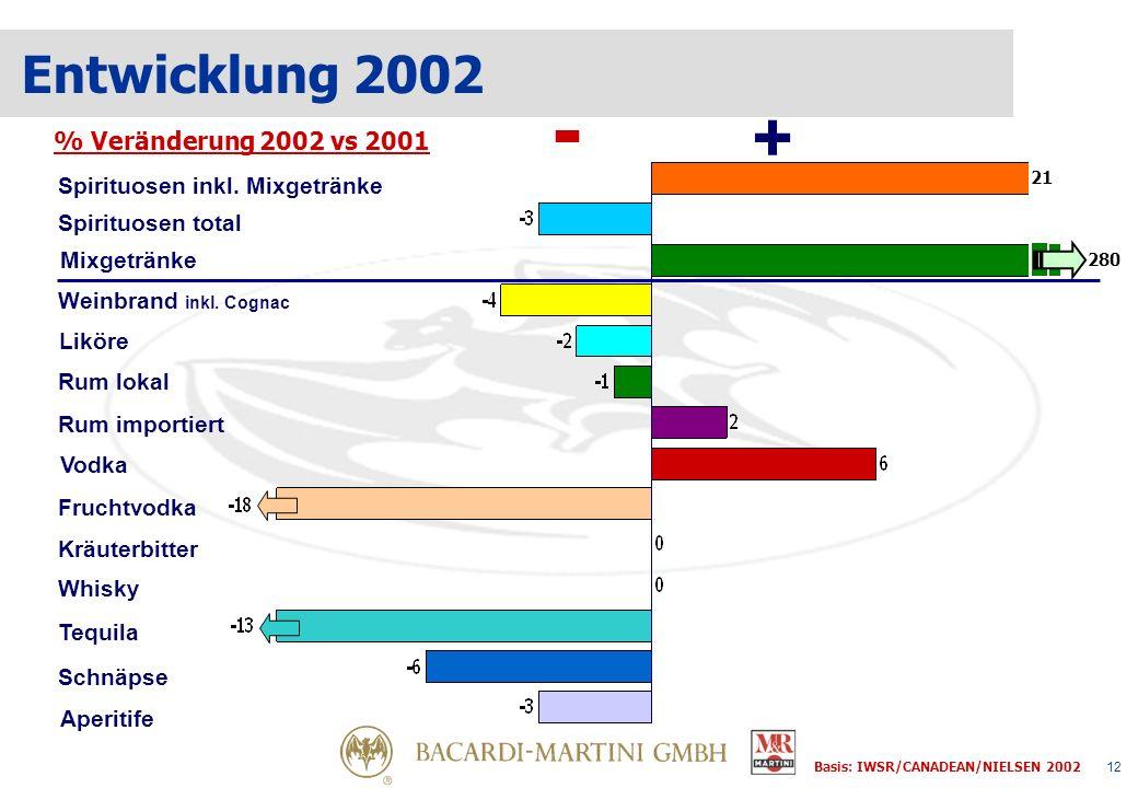 12 % Veränderung 2002 vs 2001 + - Spirituosen total Entwicklung 2002 Basis: IWSR/CANADEAN/NIELSEN 2002 Weinbrand inkl.