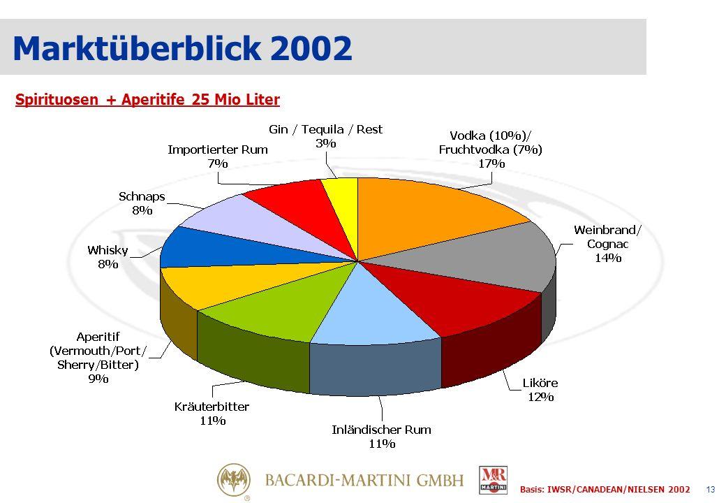 13 Marktüberblick 2002 Spirituosen + Aperitife 25 Mio Liter Basis: IWSR/CANADEAN/NIELSEN 2002