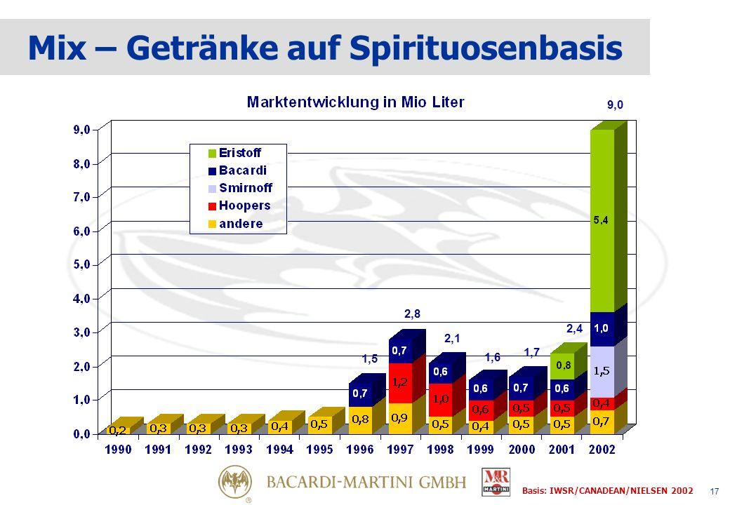 17 1,5 2,8 2,1 1,6 1,7 2,4 Mix – Getränke auf Spirituosenbasis 9,0 Basis: IWSR/CANADEAN/NIELSEN 2002