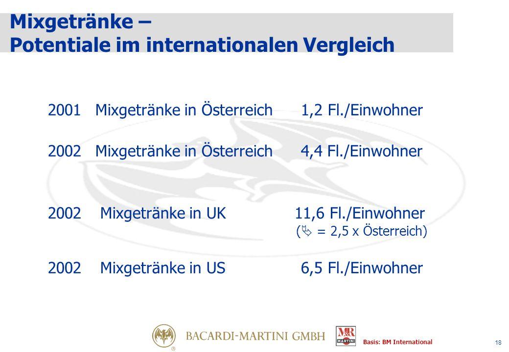 18 Mixgetränke – Potentiale im internationalen Vergleich 2001Mixgetränke in Österreich1,2 Fl./Einwohner 2002 Mixgetränke in Österreich4,4 Fl./Einwohner 2002 Mixgetränke in UK 11,6 Fl./Einwohner ( = 2,5 x Österreich) 2002 Mixgetränke in US6,5 Fl./Einwohner Basis: BM International