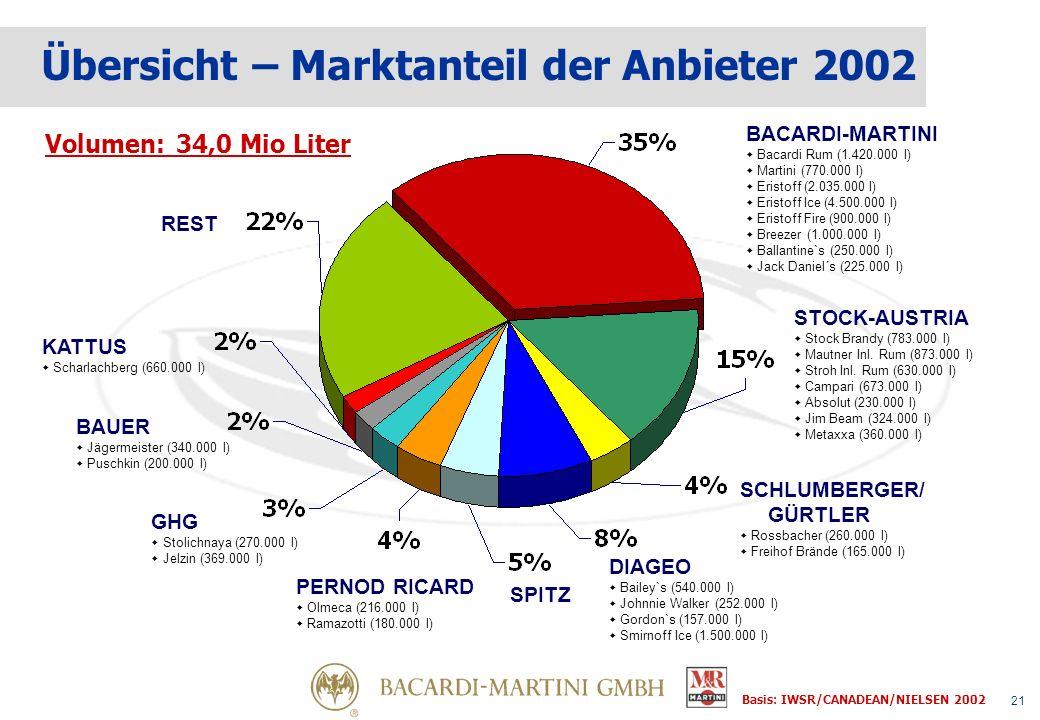 21 KATTUS Scharlachberg (660.000 l) BACARDI-MARTINI Bacardi Rum (1.420.000 l) Martini (770.000 l) Eristoff (2.035.000 l) Eristoff Ice (4.500.000 l) Eristoff Fire (900.000 l) Breezer (1.000.000 l) Ballantine`s (250.000 l) Jack Daniel´s (225.000 l) STOCK-AUSTRIA Stock Brandy (783.000 l) Mautner Inl.