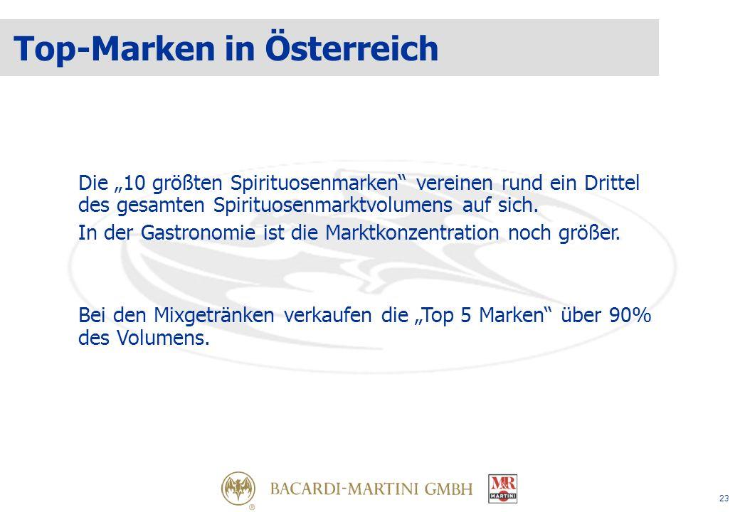 23 Top-Marken in Österreich Die 10 größten Spirituosenmarken vereinen rund ein Drittel des gesamten Spirituosenmarktvolumens auf sich.