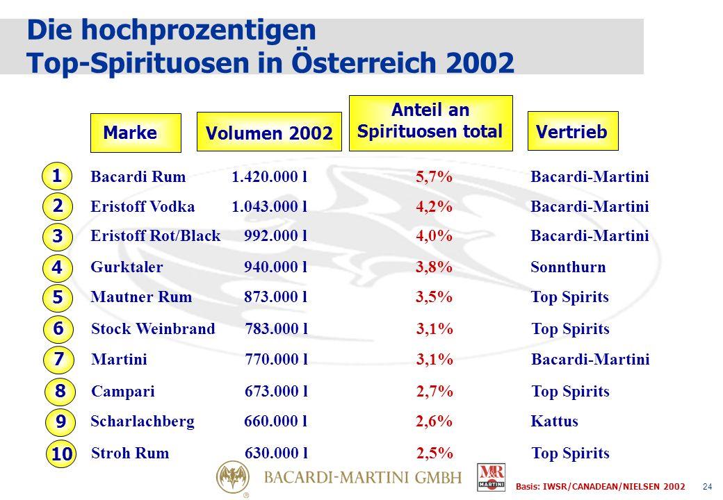 24 Marke Volumen 2002 Anteil an Spirituosen total Vertrieb 1 2 4 Basis: IWSR/CANADEAN/NIELSEN 2002 3 5 Die hochprozentigen Top-Spirituosen in Österreich 2002 6 7 8 9 10 Bacardi Rum1.420.000 l 5,7%Bacardi-Martini Eristoff Vodka1.043.000 l 4,2%Bacardi-Martini Eristoff Rot/Black 992.000 l4,0%Bacardi-Martini Gurktaler 940.000 l3,8%Sonnthurn Mautner Rum873.000 l 3,5%Top Spirits Stock Weinbrand783.000 l 3,1%Top Spirits Campari673.000 l 2,7%Top Spirits Scharlachberg660.000 l 2,6%Kattus Stroh Rum630.000 l 2,5%Top Spirits Martini 770.000 l3,1%Bacardi-Martini