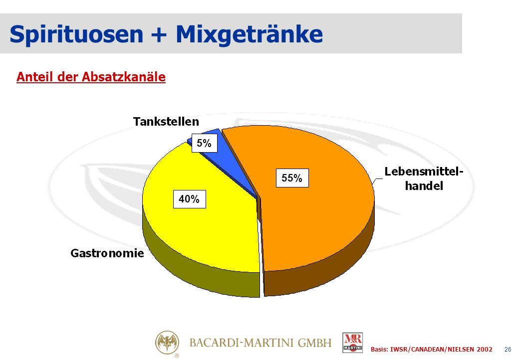 26 Spirituosen + Mixgetränke Anteil der Absatzkanäle 40% 55% 5% Basis: IWSR/CANADEAN/NIELSEN 2002