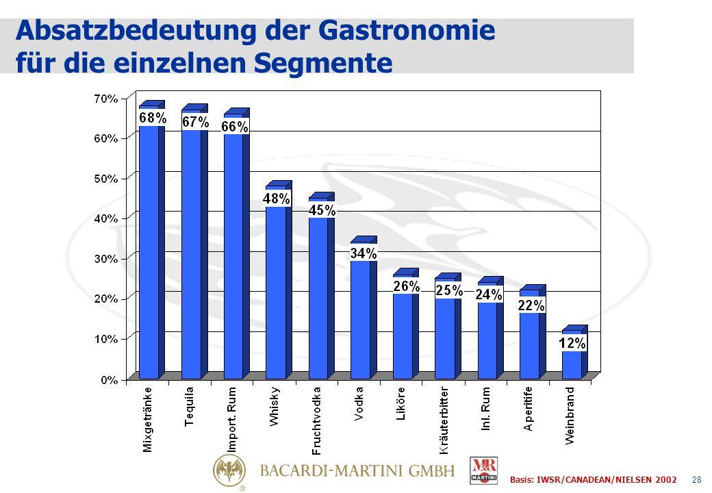 28 Basis: IWSR/CANADEAN/NIELSEN 2002 Absatzbedeutung der Gastronomie für die einzelnen Segmente
