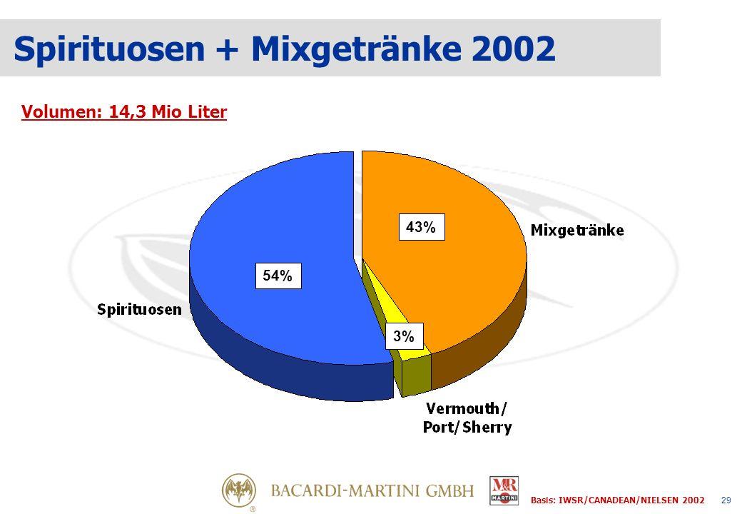 29 Spirituosen + Mixgetränke 2002 Volumen: 14,3 Mio Liter 54% 43% 3% Basis: IWSR/CANADEAN/NIELSEN 2002