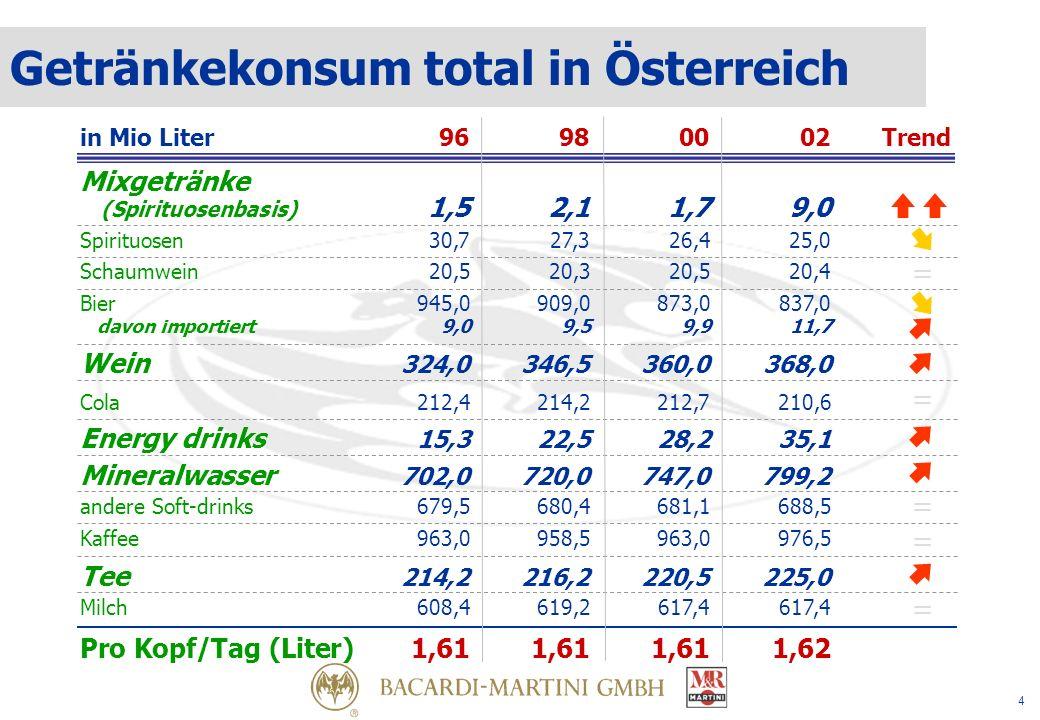 4 Mixgetränke (Spirituosenbasis) 1,52,11,79,0 in Mio Liter 96980002Trend Spirituosen30,727,326,425,0 Schaumwein20,520,320,520,4 Bier945,0909,0873,0837,0 davon importiert9,09,59,911,7 Wein 324,0346,5360,0368,0 Cola212,4214,2212,7210,6 Energy drinks 15,322,528,235,1 Mineralwasser 702,0720,0747,0799,2 andere Soft-drinks679,5680,4681,1688,5 Kaffee963,0958,5963,0976,5 Tee 214,2216,2220,5225,0 Milch608,4619,2617,4617,4 Pro Kopf/Tag (Liter)1,611,611,611,62 = = = = = Getränkekonsum total in Österreich