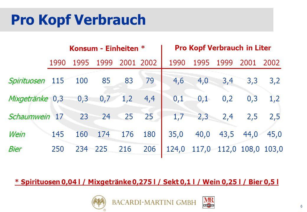6 Spirituosen Mixgetränke 1990 1995 1999 2001 2002 1990 1995 1999 2001 2002 Spirituosen 115 100 85 83 79 4,6 4,0 3,4 3,3 3,2 Mixgetränke 0,3 0,3 0,7 1,2 4,4 0,1 0,1 0,2 0,3 1,2 Schaumwein Schaumwein17 23 24 25 25 1,7 2,3 2,4 2,5 2,5 Wein Wein 145 160 174 176 180 35,0 40,0 43,5 44,0 45,0 Bier Bier 250 234 225 216 206 124,0 117,0 112,0 108,0 103,0 Konsum - Einheiten * * Spirituosen 0,04 l / Mixgetränke 0,275 l / Sekt 0,1 l / Wein 0,25 l / Bier 0,5 l Pro Kopf Verbrauch in Liter Pro Kopf Verbrauch