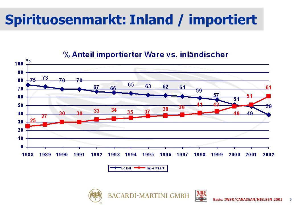 30 Hochprozentige Spirituosen in der Gastronomie 8,2 Mio Liter Basis: IWSR/CANADEAN/NIELSEN 2002
