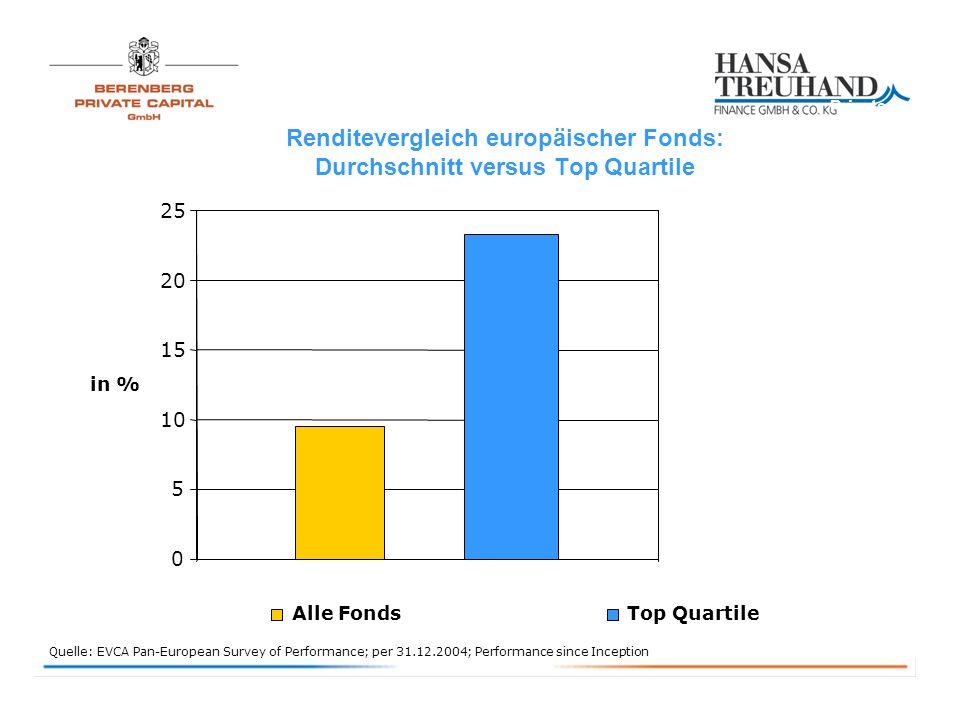 Renditevergleich europäischer Fonds: Durchschnitt versus Top Quartile Quelle: EVCA Pan-European Survey of Performance; per 31.12.2004; Performance since Inception 0 5 10 15 20 25 in % Alle FondsTop Quartile Private Equity