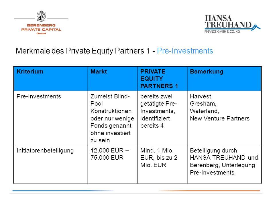 Merkmale des Private Equity Partners 1 - Pre-Investments KriteriumMarktPRIVATE EQUITY PARTNERS 1 Bemerkung Pre-InvestmentsZumeist Blind- Pool Konstruktionen oder nur wenige Fonds genannt ohne investiert zu sein bereits zwei getätigte Pre- Investments, identifiziert bereits 4 Harvest, Gresham, Waterland, New Venture Partners Initiatorenbeteiligung12.000 EUR – 75.000 EUR Mind.