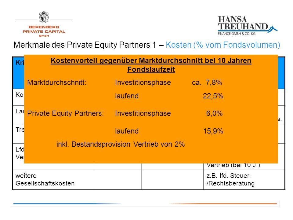 Merkmale des Private Equity Partners 1 – Kosten (% vom Fondsvolumen) KriteriumMarktPRIVATE EQUITY PARTNERS 1 Bemerkung Kosten Investitionsphase9,74% - 6%6%5% Agio Laufende Kosten p.a.1,2% - 2,85%1,45%Ab dem 7.