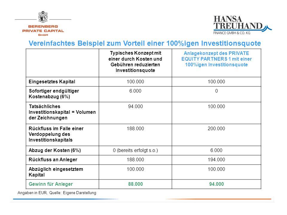 Typisches Konzept mit einer durch Kosten und Gebühren reduzierten Investitionsquote Anlagekonzept des PRIVATE EQUITY PARTNERS 1 mit einer 100%igen Investitionsquote Eingesetztes Kapital100.000 Sofortiger endgültiger Kostenabzug (6%) 6.0000 Tatsächliches Investitionskapital = Volumen der Zeichnungen 94.000100.000 Rückfluss im Falle einer Verdoppelung des Investitionskapitals 188.000200.000 Abzug der Kosten (6%)0 (bereits erfolgt s.o.)6.000 Rückfluss an Anleger188.000194.000 Abzüglich eingesetztem Kapital 100.000 Gewinn für Anleger88.00094.000 Angaben in EUR, Quelle: Eigene Darstellung Vereinfachtes Beispiel zum Vorteil einer 100%igen Investitionsquote
