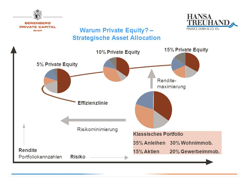 Merkmale des Private Equity Partners 1 - Ergebnisverteilung KriteriumMarktPRIVATE EQUITY PARTNERS 1 Bemerkung Ergebnisverteilungteilweise Bonusverzinsung, Rückzahlung des EK, Hurdle Rate, Carry (mit Catch Up) Bonusverzinsung, Rückzahlung des EK, Hurdle Rate, Carry (mit Catch up) Bonuszins Frühzeichner 3,6% p.a.