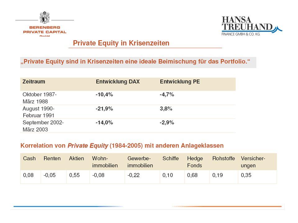 Merkmale des Private Equity Partners 1 - Partner KriteriumMarktPRIVATE EQUITY PARTNERS 1 Bemerkung Unabhängiges Fondsmanagement Ja/neinjaFERI, führender Spezialist für Rating und Auswahl von Private Equity Beteiligungen Unabhängige Treuhänderin / Mittelverwendungskontrolle eher neinjaAGR AG, Mittelfreigabe, Rückabwicklung bei < 5 Mio.