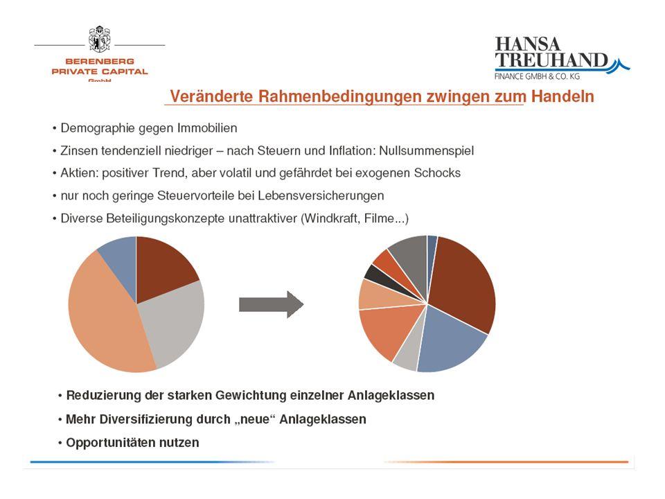 Daten des PRIVATE EQUITY PARTNERS 1 Drei Partner: HANSA TREUHAND, Berenberg, Feri Weitestgehend parallele Investitionen mit institutionellen Anlegern und anspruchsvollen Familienvermögen Dachfonds, mind.