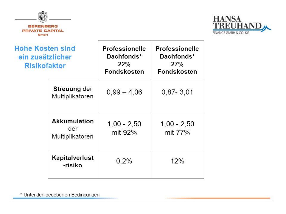 Hohe Kosten sind ein zusätzlicher Risikofaktor 0,99 – 4,06 Professionelle Dachfonds* 22% Fondskosten Professionelle Dachfonds* 27% Fondskosten 0,87- 3,01 1,00 - 2,50 mit 92% 1,00 - 2,50 mit 77% 0,2%12% * Unter den gegebenen Bedingungen Streuung der Multiplikatoren Akkumulation der Multiplikatoren Kapitalverlust -risiko
