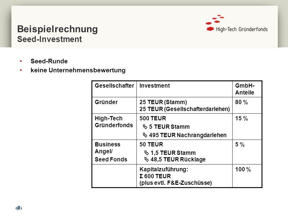 11 Beispielrechnung Seed-Investment Seed-Runde keine Unternehmensbewertung GesellschafterInvestmentGmbH- Anteile Gründer25 TEUR (Stamm) 25 TEUR (Gesel