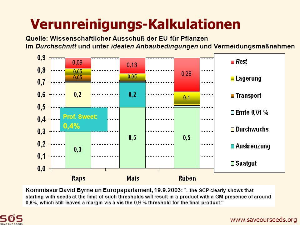 www.saveourseeds.org Verunreinigungs-Kalkulationen Quelle: Wissenschaftlicher Ausschuß der EU für Pflanzen Im Durchschnitt und unter idealen Anbaubedi