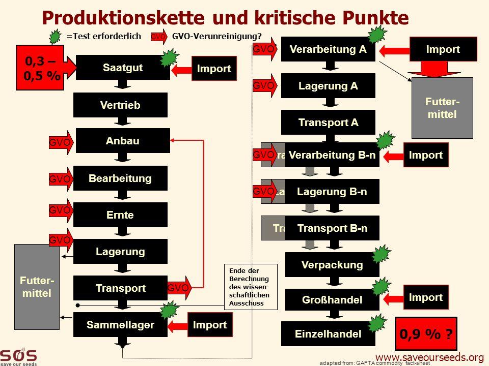 www.saveourseeds.org Verarbeitung B-nTransport B-nLagerung B-n Vertrieb Anbau Saatgut adapted from: GAFTA commodity fact-sheet BearbeitungErnteLagerun