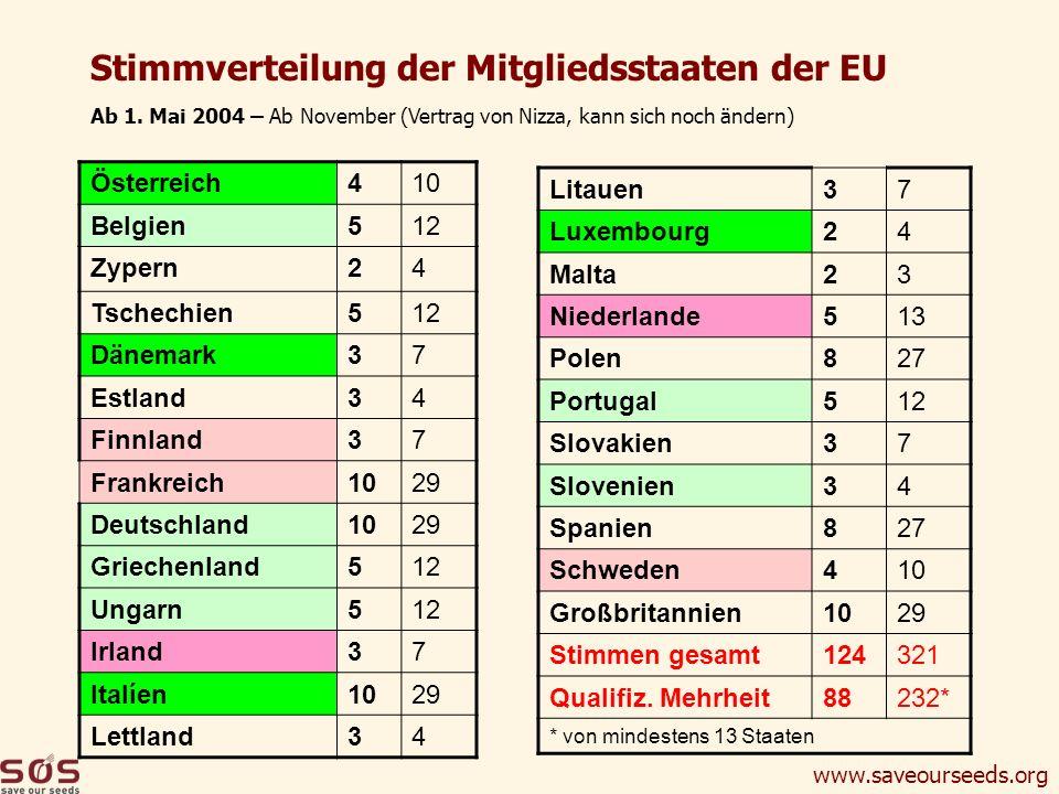 www.saveourseeds.org Stimmverteilung der Mitgliedsstaaten der EU Österreich410 Belgien512 Zypern24 Tschechien512 Dänemark37 Estland34 Finnland37 Frank