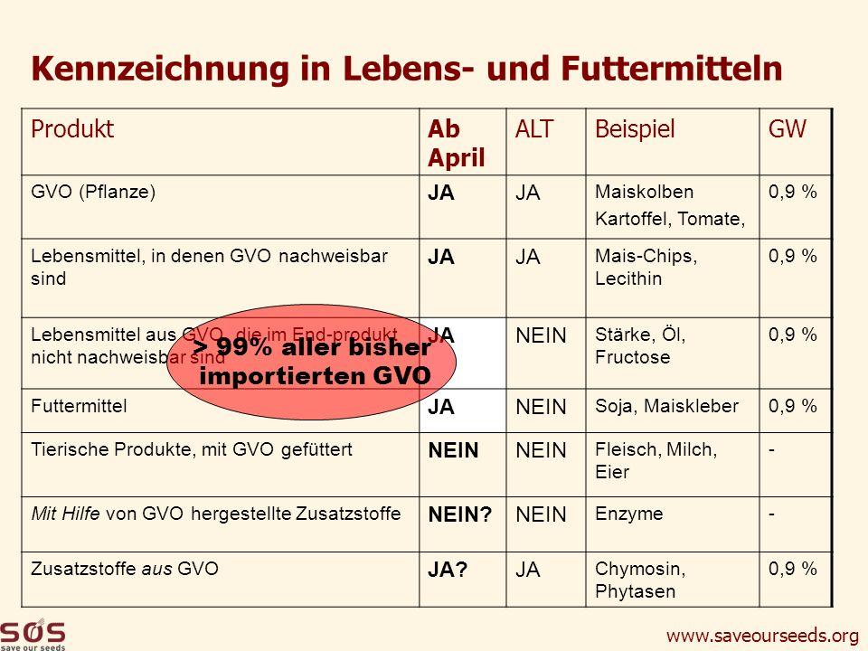 www.saveourseeds.org ProduktAb April ALTBeispielGW GVO (Pflanze) JA Maiskolben Kartoffel, Tomate, 0,9 % Lebensmittel, in denen GVO nachweisbar sind JA