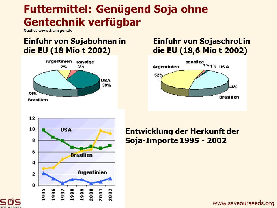 www.saveourseeds.org Futtermittel: Genügend Soja ohne Gentechnik verfügbar Quelle: www.transgen.de Einfuhr von Sojaschrot in die EU (18,6 Mio t 2002)